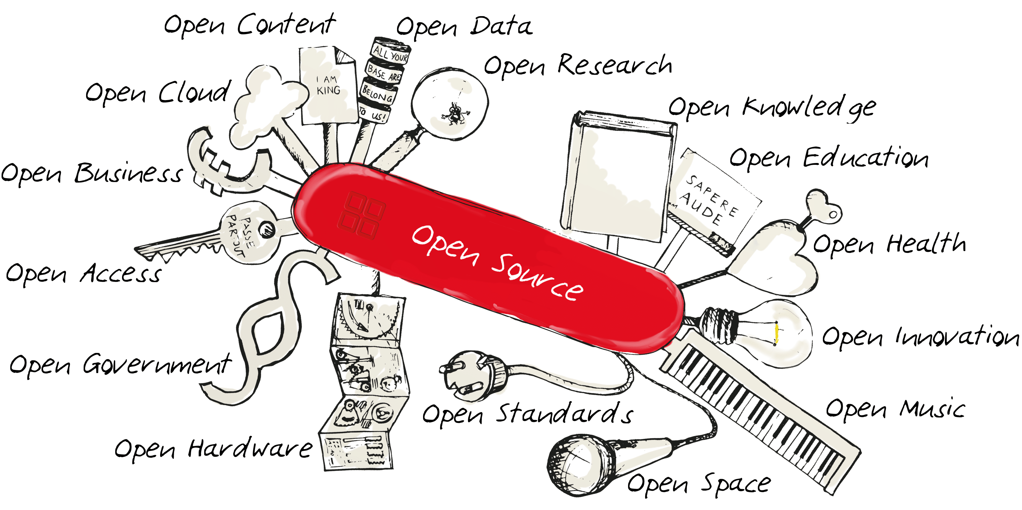 Open Source Software Definition